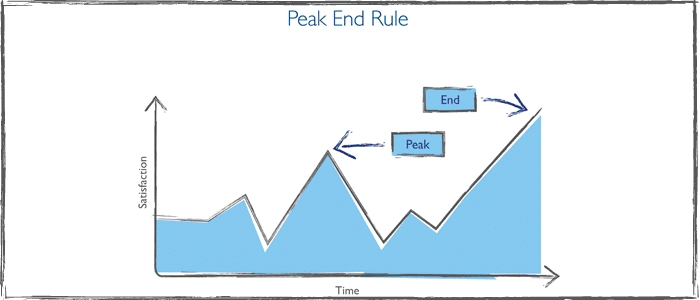 Improve Sex By Focusing on the Peak and the End 1
